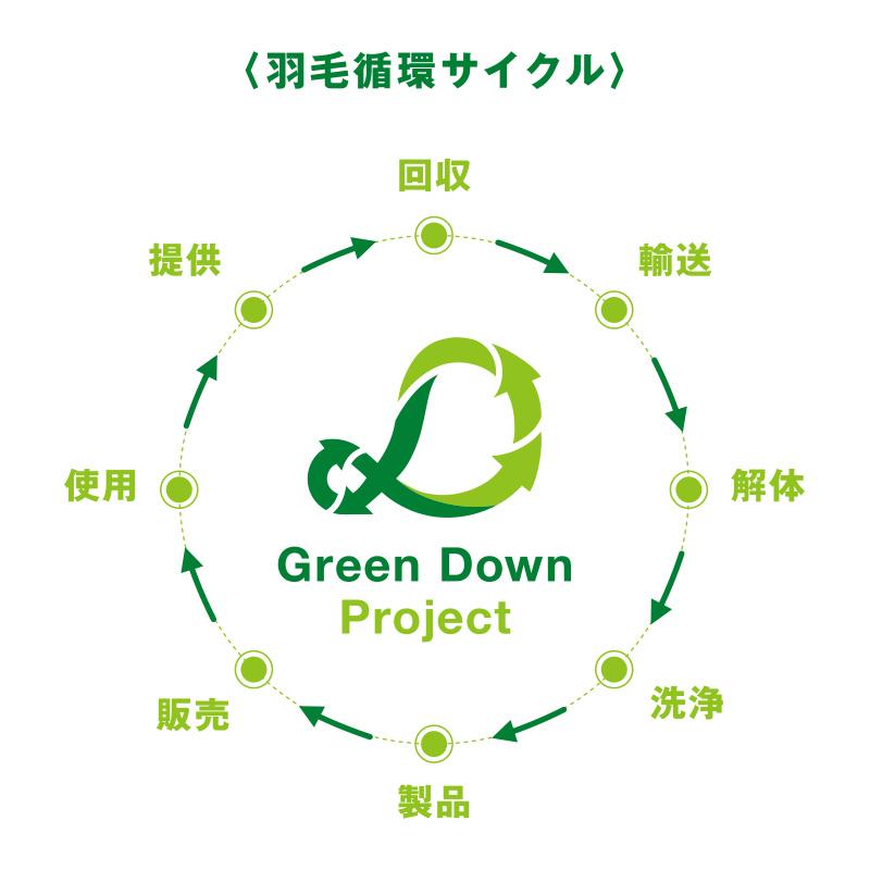 gd_flow
